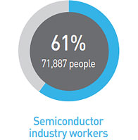 Semiconductor industry workers