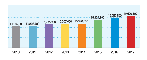 Gyeonggi-do budget by year (original budget) (billion won)