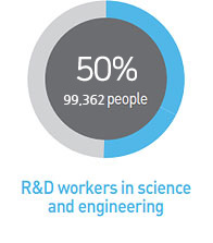 R&D workers in science and engineering