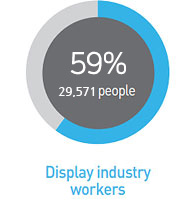 Display industry workers
