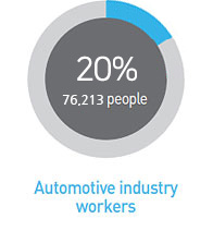 Automotive industry workers